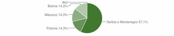 Grafico cittadinanza stranieri - Parzanica 2008
