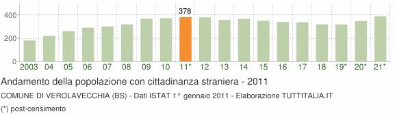 Grafico andamento popolazione stranieri Comune di Verolavecchia (BS)