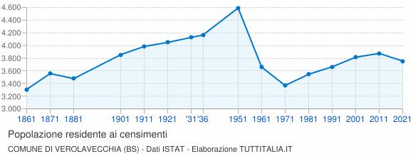 Grafico andamento storico popolazione Comune di Verolavecchia (BS)