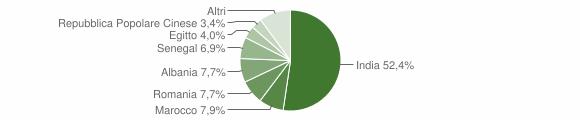 Grafico cittadinanza stranieri - Verolavecchia 2011