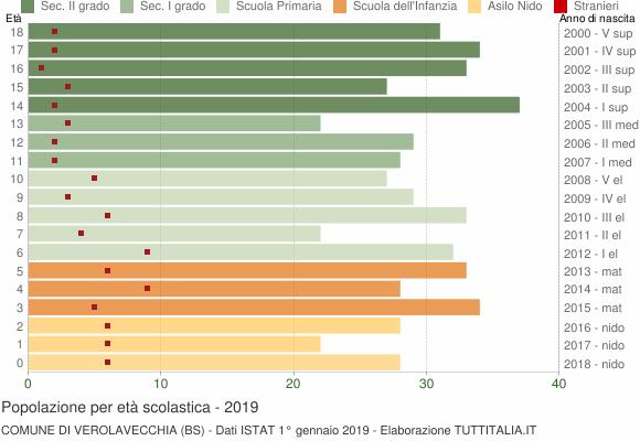 Grafico Popolazione in età scolastica - Verolavecchia 2019
