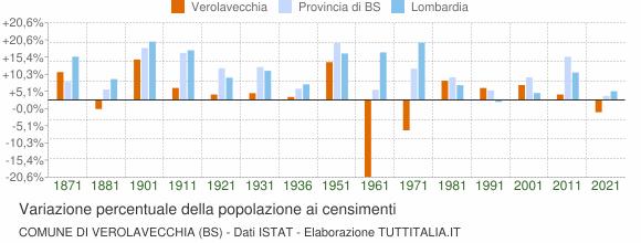 Grafico variazione percentuale della popolazione Comune di Verolavecchia (BS)