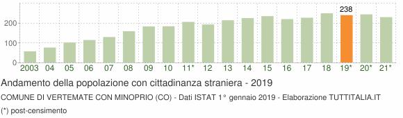 Grafico andamento popolazione stranieri Comune di Vertemate con Minoprio (CO)