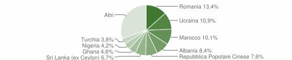 Grafico cittadinanza stranieri - Vertemate con Minoprio 2019