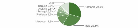 Grafico cittadinanza stranieri - Carobbio degli Angeli 2015