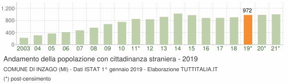 Grafico andamento popolazione stranieri Comune di Inzago (MI)