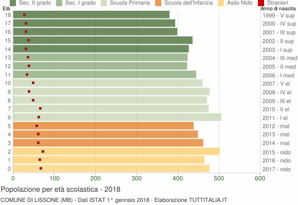 Grafico Popolazione in età scolastica - Lissone 2018