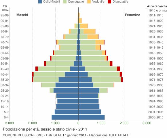 Grafico Popolazione per età, sesso e stato civile Comune di Lissone (MB)