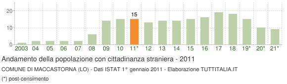 Grafico andamento popolazione stranieri Comune di Maccastorna (LO)