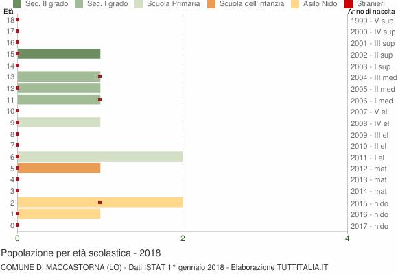 Grafico Popolazione in età scolastica - Maccastorna 2018