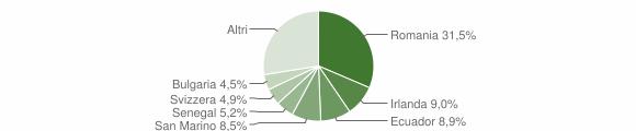 Grafico cittadinanza stranieri - Pantigliate 2019