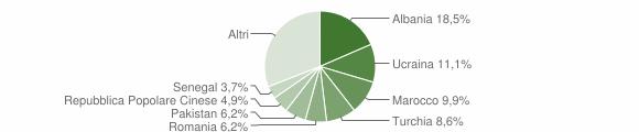 Grafico cittadinanza stranieri - Senna Comasco 2018