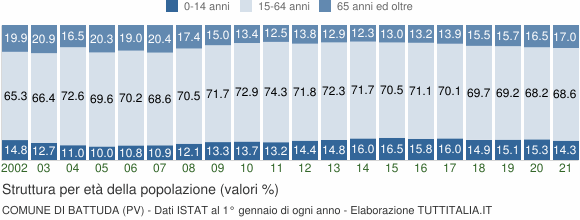 Grafico struttura della popolazione Comune di Battuda (PV)