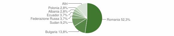 Grafico cittadinanza stranieri - Campospinoso 2019