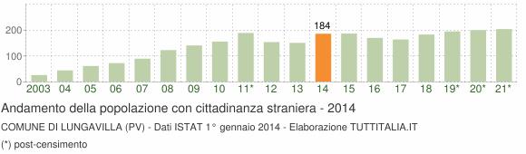 Grafico andamento popolazione stranieri Comune di Lungavilla (PV)