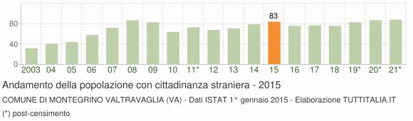 Grafico andamento popolazione stranieri Comune di Montegrino Valtravaglia (VA)