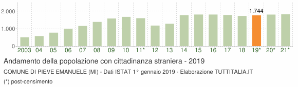 Grafico andamento popolazione stranieri Comune di Pieve Emanuele (MI)