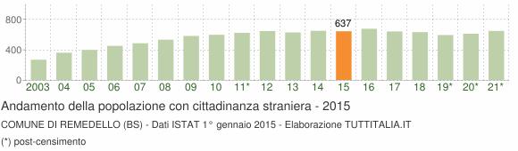 Grafico andamento popolazione stranieri Comune di Remedello (BS)