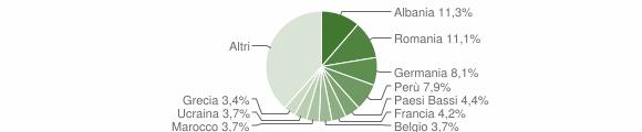 Grafico cittadinanza stranieri - Taino 2018