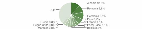 Grafico cittadinanza stranieri - Taino 2019