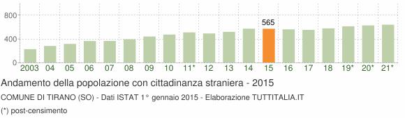 Grafico andamento popolazione stranieri Comune di Tirano (SO)
