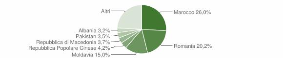 Grafico cittadinanza stranieri - Tirano 2015