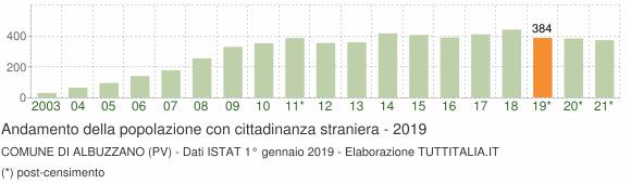 Grafico andamento popolazione stranieri Comune di Albuzzano (PV)