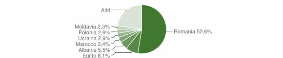 Grafico cittadinanza stranieri - Albuzzano 2019