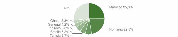 Grafico cittadinanza stranieri - Cenate Sopra 2019