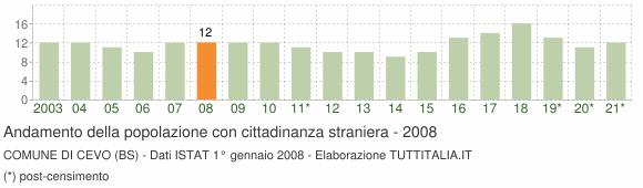 Grafico andamento popolazione stranieri Comune di Cevo (BS)