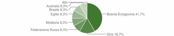 Grafico cittadinanza stranieri - Cevo 2008