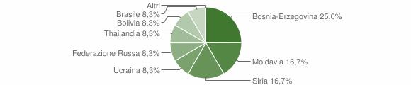 Grafico cittadinanza stranieri - Cevo 2010