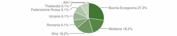 Grafico cittadinanza stranieri - Cevo 2011