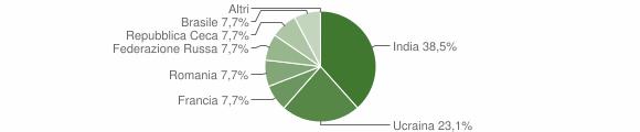 Grafico cittadinanza stranieri - Cevo 2019