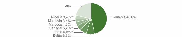Grafico cittadinanza stranieri - Chieve 2019
