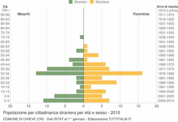 Grafico cittadini stranieri - Chieve 2010