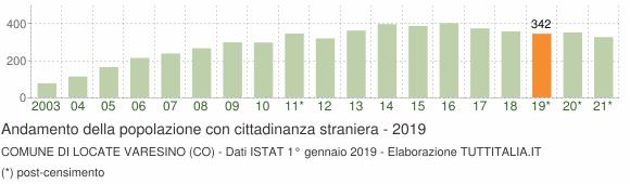 Grafico andamento popolazione stranieri Comune di Locate Varesino (CO)