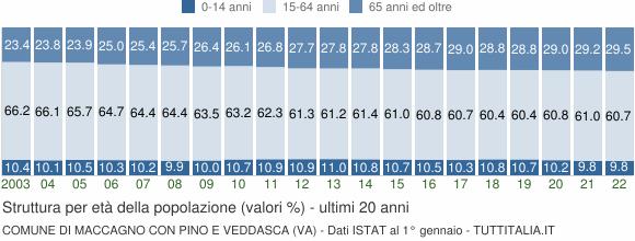 Grafico struttura della popolazione Comune di Maccagno con Pino e Veddasca (VA)