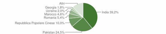 Grafico cittadinanza stranieri - Moglia 2019