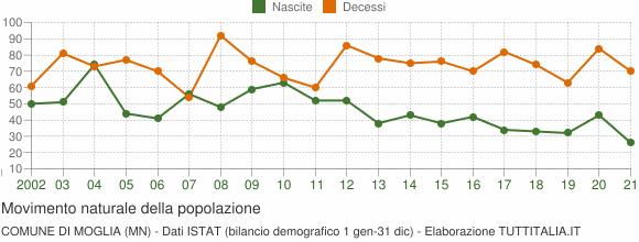 Grafico movimento naturale della popolazione Comune di Moglia (MN)