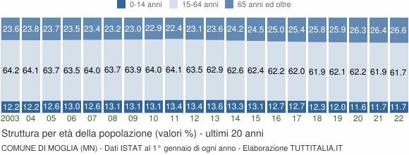 Grafico struttura della popolazione Comune di Moglia (MN)