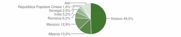 Grafico cittadinanza stranieri - Roccafranca 2019
