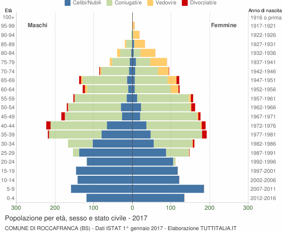 Popolazione Per Et Sesso E Stato Civile 2017