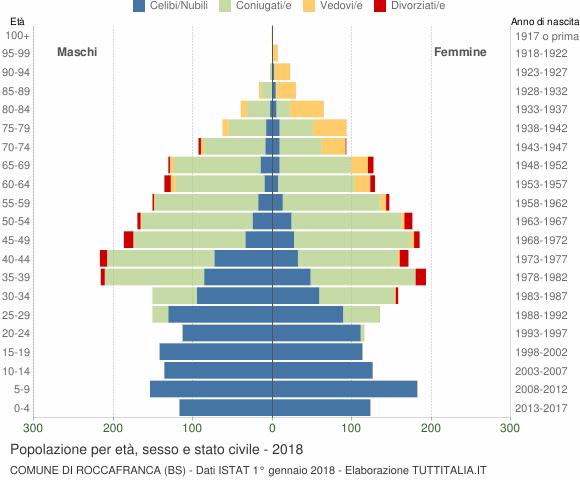 Grafico Popolazione per età, sesso e stato civile Comune di Roccafranca (BS)