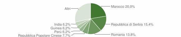 Grafico cittadinanza stranieri - San Fiorano 2018