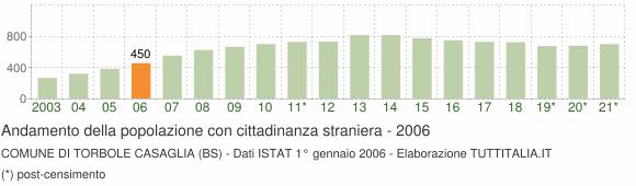 Grafico andamento popolazione stranieri Comune di Torbole Casaglia (BS)