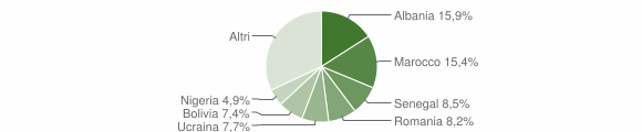 Grafico cittadinanza stranieri - Alzano Lombardo 2019