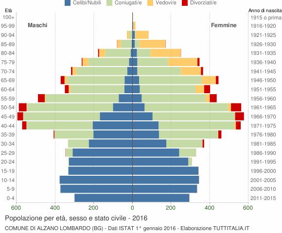 Grafico Popolazione per età, sesso e stato civile Comune di Alzano Lombardo (BG)