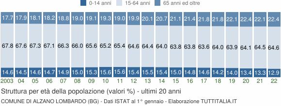 Grafico struttura della popolazione Comune di Alzano Lombardo (BG)