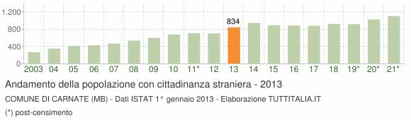 Grafico andamento popolazione stranieri Comune di Carnate (MB)